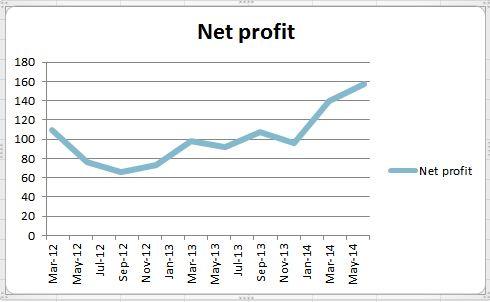 Eicher_Net Profit