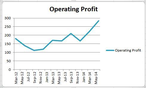 Eicher_Operating Profit