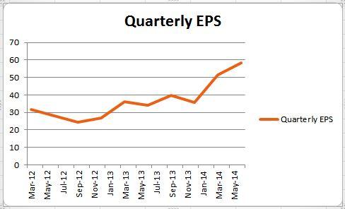 Eicher_Quarterly EPS