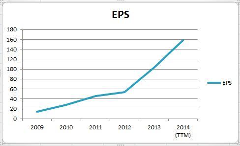 Eicher_Yearly EPS