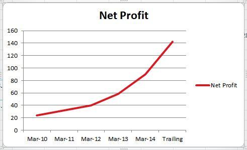 page_Net Profit