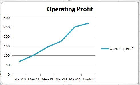 page_Operating Profit