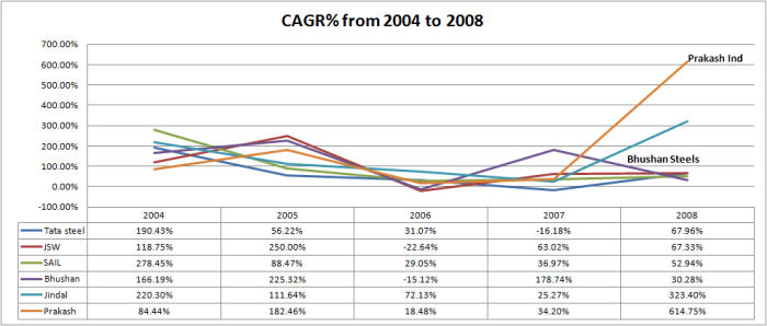 CAGR 2004 to 2008
