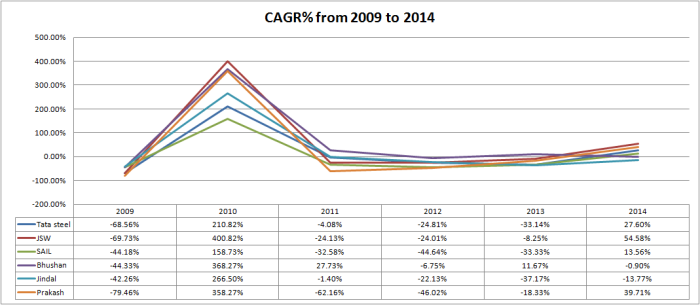 CAGR 2009 to 2014
