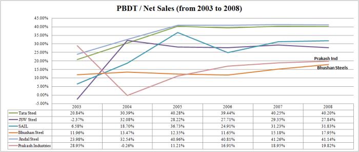 PBDT 2003 to 2008