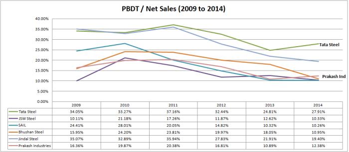PBDT 2009 to 2014